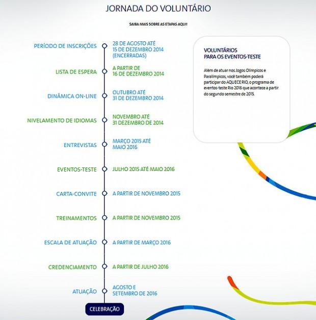 Etapas para ser voluntário na Rio-2016